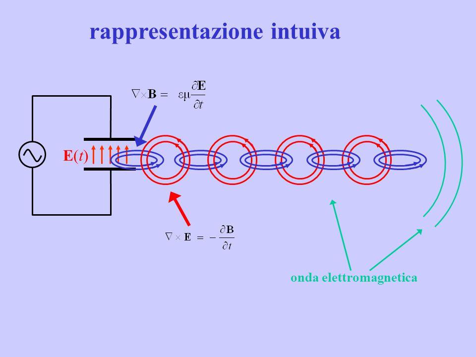 E(t)E(t) onda elettromagnetica rappresentazione intuiva