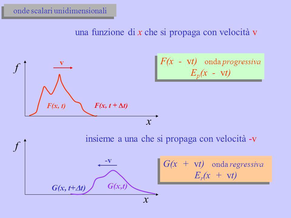 onde scalari unidimensionali f x F(x, t) v F(x, t +  t) F(x - vt) onda progressiva E p (x - vt) F(x - vt) onda progressiva E p (x - vt) una funzione di x che si propaga con velocità v G(x,t) f x -v G(x + vt) onda regressiva E r (x + vt) G(x + vt) onda regressiva E r (x + vt) G(x, t+  t) insieme a una che si propaga con velocità -v