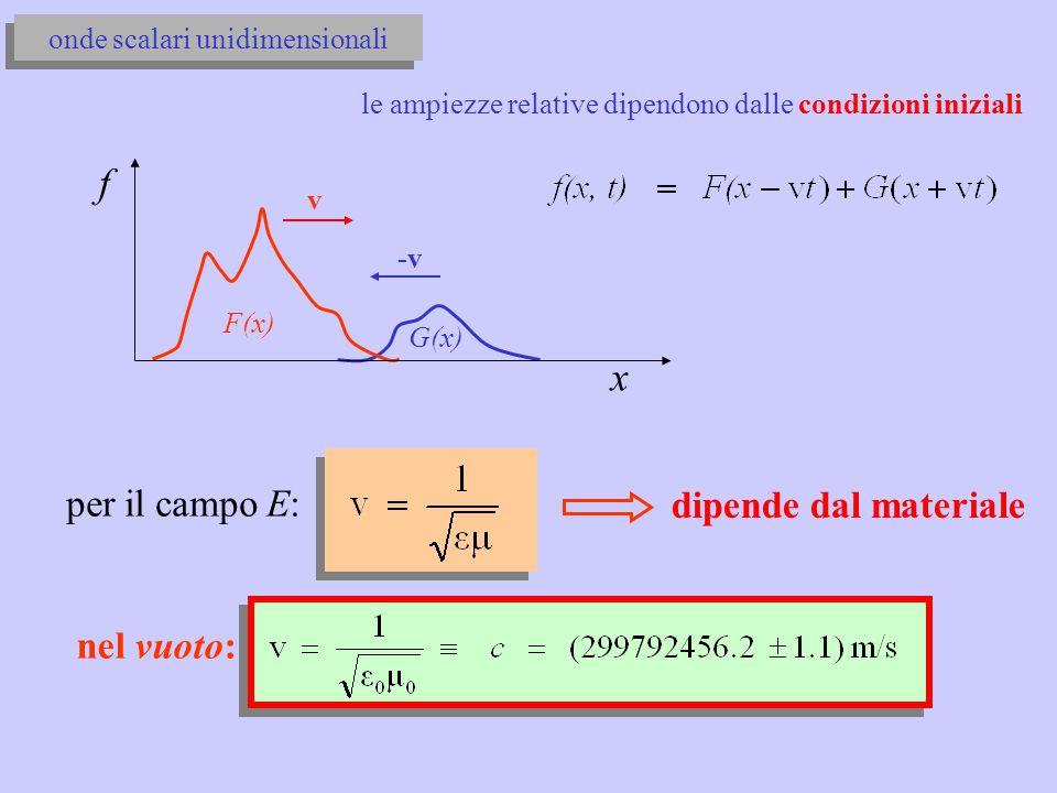 nel vuoto: f G(x) F(x) x onde scalari unidimensionali per il campo E: dipende dal materiale le ampiezze relative dipendono dalle condizioni iniziali -v v