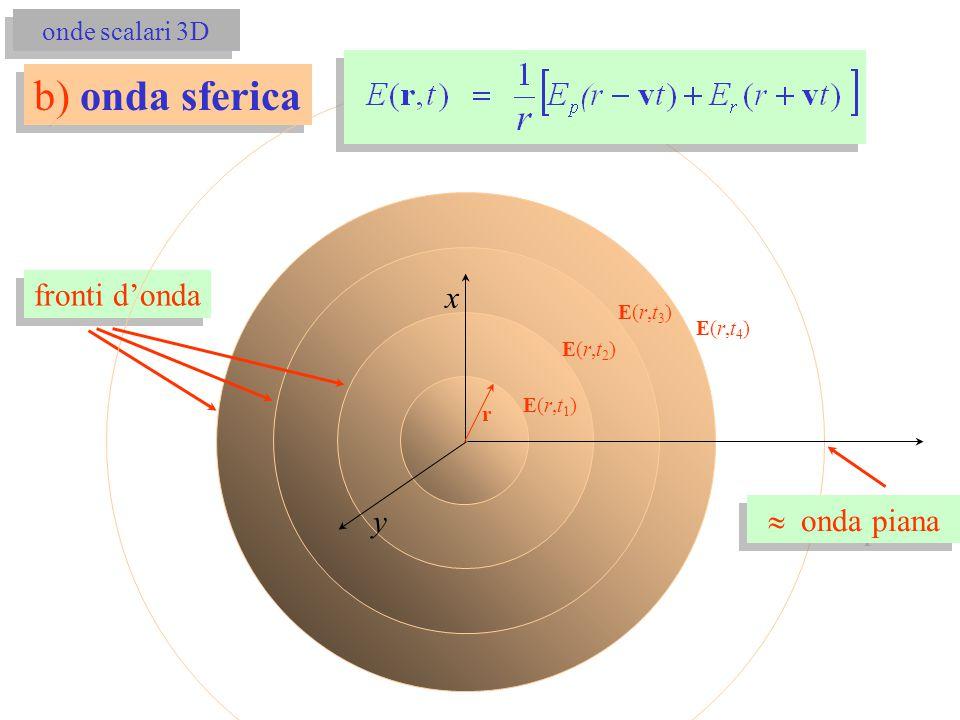 fronti d'onda b) onda sferica E(r,t2)E(r,t2) E(r,t3)E(r,t3) E(r,t4)E(r,t4)  onda piana E(r,t1)E(r,t1) x y r onde scalari 3D