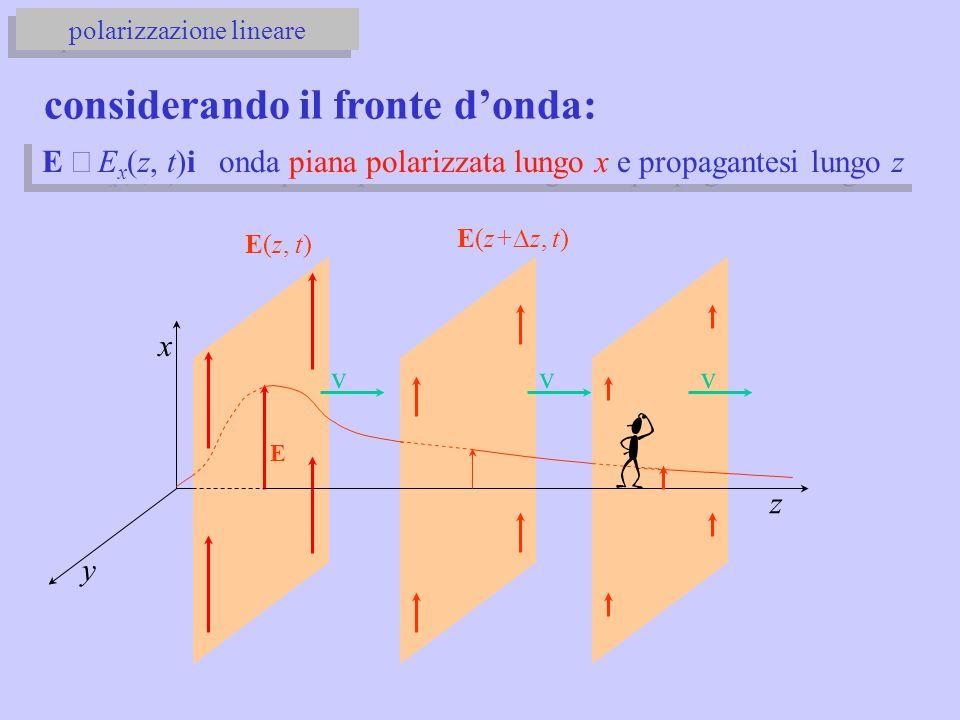 E  E x (z, t)i onda piana polarizzata lungo x e propagantesi lungo z x y z v E v E(z, t) E(z+  z, t) v considerando il fronte d'onda: polarizzazione lineare