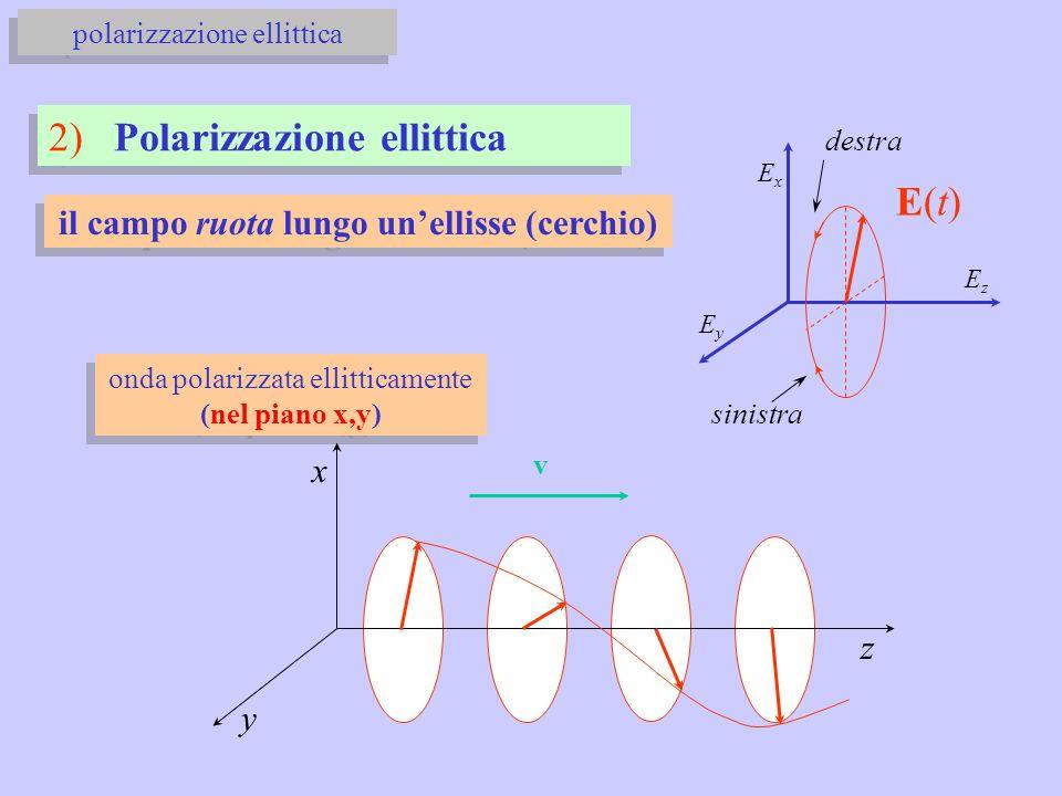 il campo ruota lungo un'ellisse (cerchio) 2) Polarizzazione ellittica ExEx EyEy EzEz sinistra destra onda polarizzata ellitticamente (nel piano x,y) x