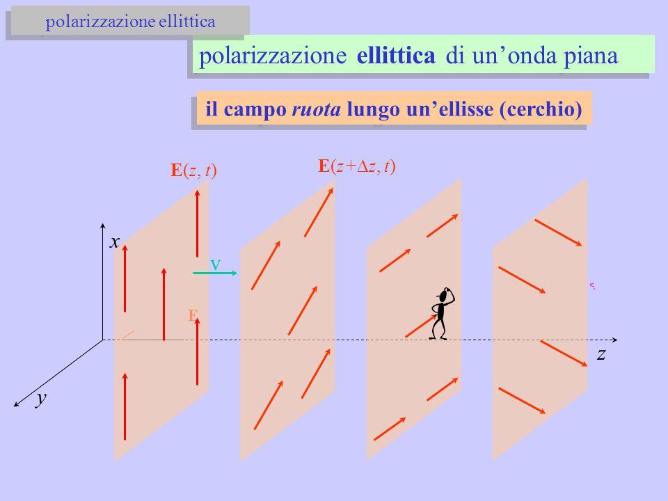 x y z E E(z, t) E(z+  z, t) v il campo ruota lungo un'ellisse (cerchio) polarizzazione ellittica di un'onda piana polarizzazione ellittica