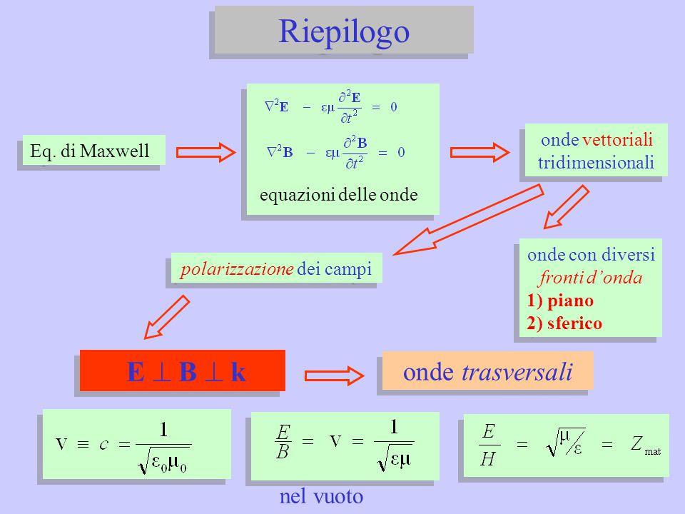Eq. di Maxwell equazioni delle onde onde vettoriali tridimensionali onde trasversali onde con diversi fronti d'onda 1) piano 2) sferico onde con diver