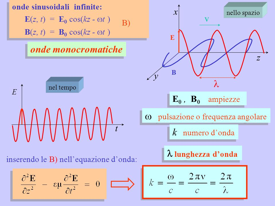 E t nel tempo onde sinusoidali infinite: E(z, t) = E 0 cos(kz -  t ) B) B(z, t) = B 0 cos(kz -  t ) onde sinusoidali infinite: E(z, t) = E 0 cos(kz -  t ) B) B(z, t) = B 0 cos(kz -  t ) x y z v E B nello spazio onde monocromatiche E 0, B 0 ampiezze  pulsazione o frequenza angolare k numero d'onda lunghezza d'onda inserendo le B) nell'equazione d'onda: