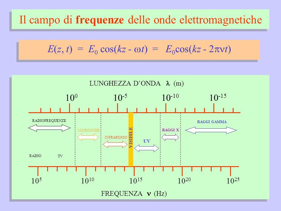 Il campo di frequenze delle onde elettromagnetiche 10 5 10 1510 10 20 10 25 FREQUENZA (Hz) LUNGHEZZA D'ONDA (m) 10 0 10 -10 10 -5 10 -15 RADIOFREQUENZE RADIO TV MICROONDE VISIBILE INFRAROSSO UV RAGGI X RAGGI GAMMA E(z, t) = E 0 cos(kz -  t) = E 0 cos(kz - 2  t)