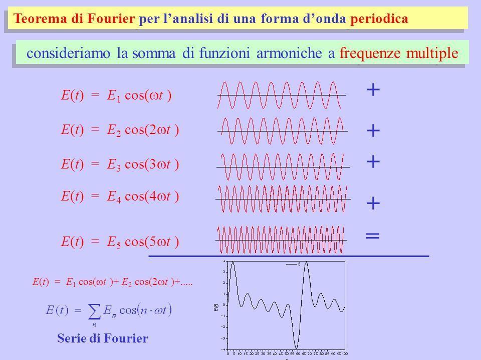 Teorema di Fourier per l'analisi di una forma d'onda periodica E(t) = E 1 cos(  t ) E(t) = E 2 cos(2  t ) + E(t) = E 3 cos(3  t ) + E(t) = E 4 cos(4  t ) + E(t) = E 5 cos(5  t ) + = consideriamo la somma di funzioni armoniche a frequenze multiple E(t) = E 1 cos(  t )+ E 2 cos(2  t )+.....