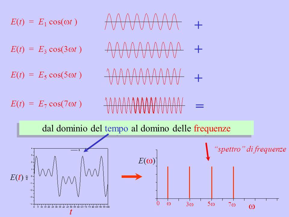 = E(t) = E 1 cos(  t ) E(t) = E 3 cos(3  t ) + E(t) = E 5 cos(5  t ) + E(t) = E 7 cos(7  t ) + 33 dal dominio del tempo al domino delle frequenze  E()E() 0 55 77 t E(t)E(t)  spettro di frequenze
