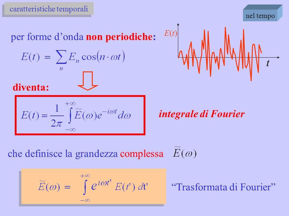 """nel tempo t caratteristiche temporali per forme d'onda non periodiche: E(t)E(t) che definisce la grandezza complessa """"Trasformata di Fourier"""" diventa:"""