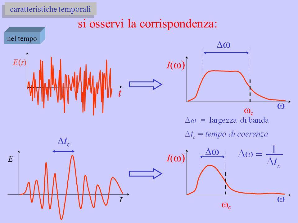 caratteristiche temporali si osservi la corrispondenza: nel tempo I()I()  t E(t)E(t) cc  I()I()  cc E t  tctc