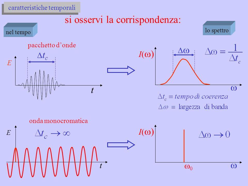 E t caratteristiche temporali tctc pacchetto d'onde lo spettro si osservi la corrispondenza: I()I()  00 E t onda monocromatica I()I()  