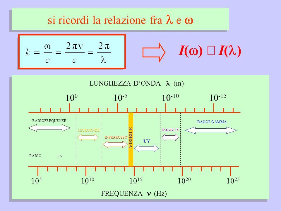 si ricordi la relazione fra e  10 5 10 1510 10 20 10 25 FREQUENZA (Hz) LUNGHEZZA D'ONDA (m) 10 0 10 -10 10 -5 10 -15 RADIOFREQUENZE RADIO TV MICROONDE VISIBILE INFRAROSSO UV RAGGI X RAGGI GAMMA I(  )  I( )