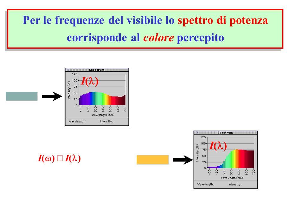 Per le frequenze del visibile lo spettro di potenza corrisponde al colore percepito I( ) I(  )  I( )