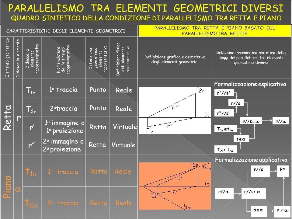 Piano  Elemento geometrico CARATTERISTICHE DEGLI ELEMENTI GEOMETRICI PARALLELISMO TRA RETTA E PIANO BASATO SUL PARALLELISMO TRA RETTTE Didascalia ele