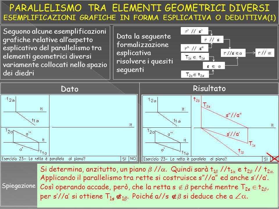 Seguono alcune esemplificazioni grafiche relative all'aspetto esplicativo del parallelismo tra elementi geometrici diversi variamente collocati nello