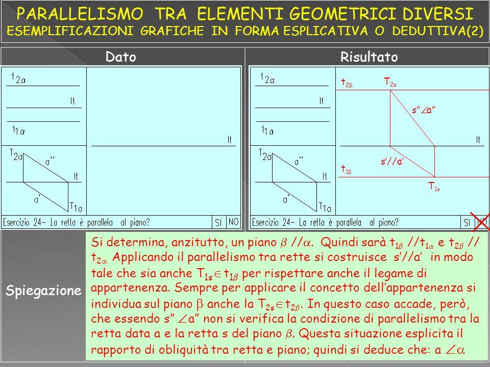 """DatoRisultato Spiegazione t2t2 t1t1 T 2s T 1s s""""  a"""" s'//a' Si determina, anzitutto, un piano  // .  Quindi sarà t 1  //t 1  e t 2  // t 2"""
