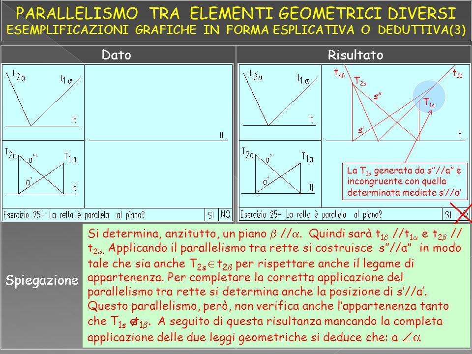 DatoRisultato Spiegazione Si determina, anzitutto, un piano  // .  Quindi sarà t 1  //t 1  e t 2  // t 2   Applicando il parallelismo tra re
