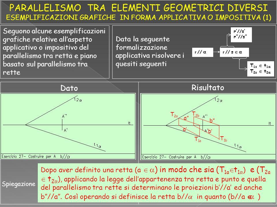 Seguono alcune esemplificazioni grafiche relative all'aspetto applicativo o impositivo del parallelismo tra retta e piano basato sul parallelismo tra