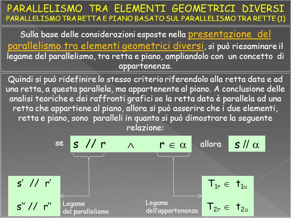 Seguono alcune esemplificazioni grafiche relative all'aspetto esplicativo del parallelismo tra elementi geometrici diversi variamente collocati nello spazio dei diedri Data la seguente formalizzazione esplicativa risolvere i quesiti seguenti Dato Risultato Spiegazione t2t2 t1t1 T 2s T 1s s //a s'//a' Si determina, anzitutto, un piano  // .