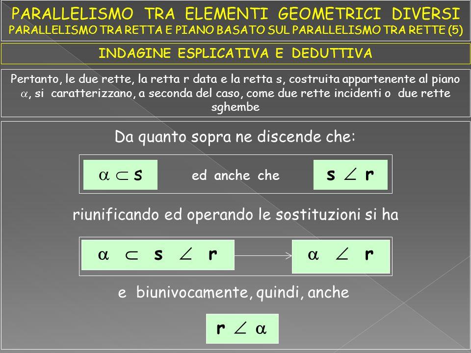 Seguono alcune esemplificazioni grafiche relative all'aspetto applicativo o impositivo del parallelismo tra retta e piano basato sul parallelismo tra rette Data la seguente formalizzazione applicativa risolvere i quesiti seguenti Dato Risultato Spiegazione r //  r // s   r'//s' r //s T 1s  t 1  T 2s  t 2  b b' a a' T 2a T 1a T 2b T 1b Dopo aver definito una retta (a   ) in modo che sia (T 1a  t 1  ) e (T 2a  t 2  ), applicando la legge dell'appartenenza tra retta e punto e quella del parallelismo tra rette si determinano le proiezioni b'//a' ed anche b //a .