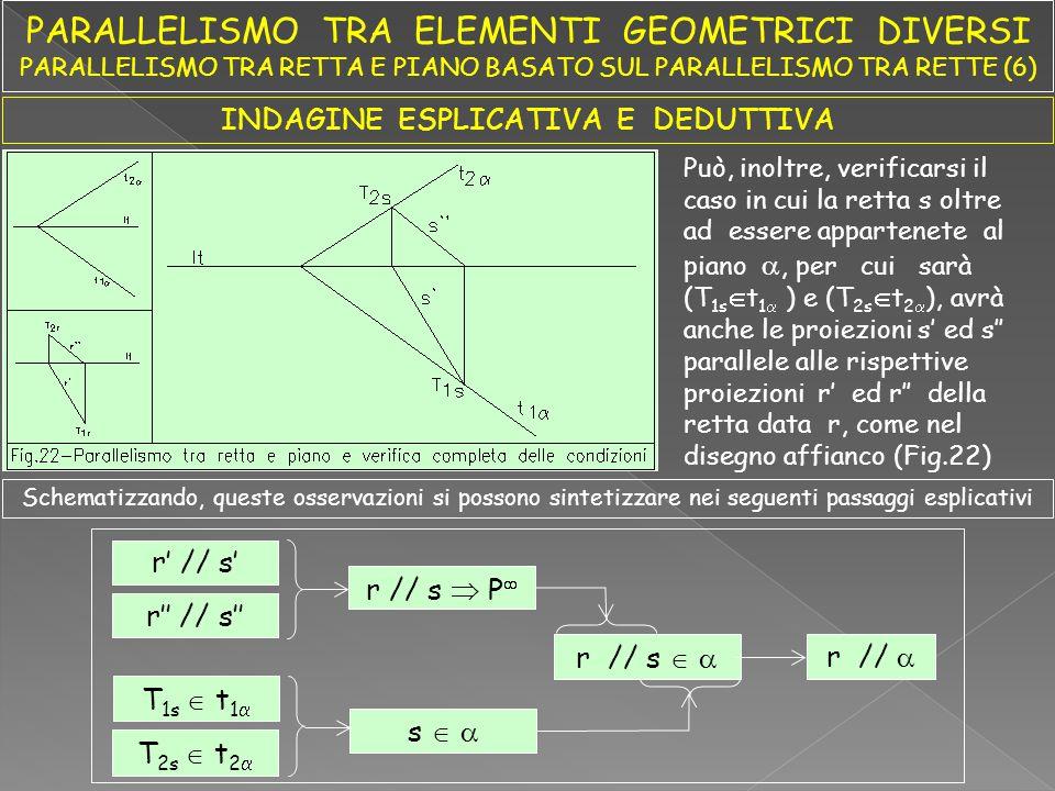 INDAGINE ESPLICATIVA E DEDUTTIVA In questa situazione la retta s oltre che presentarsi appartenente al piano , si presenta parallela alla retta data r Stante l'esistenza di questa doppia condizione geometrica, poiché le proiezioni delle due rette, r data, ed s costruita, hanno in comune un punto improprio P , si può asserire che, in questo caso, la retta r è parallela al piano in quanto essendo parallela alla retta s del piano, mantiene con questo il rapporto geometrico detto Pertanto possiamo sintetizzare, per questi elementi, la seguente enunciazione geometrico - descrittiva di carattere esplicativo definito, concreto, continuo e costante rapporto di parallelismo