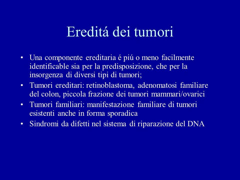 Ereditá dei tumori Una componente ereditaria é piú o meno facilmente identificable sia per la predisposizione, che per la insorgenza di diversi tipi di tumori; Tumori ereditari: retinoblastoma, adenomatosi familiare del colon, piccola frazione dei tumori mammari/ovarici Tumori familiari: manifestazione familiare di tumori esistenti anche in forma sporadica Sindromi da difetti nel sistema di riparazione del DNA