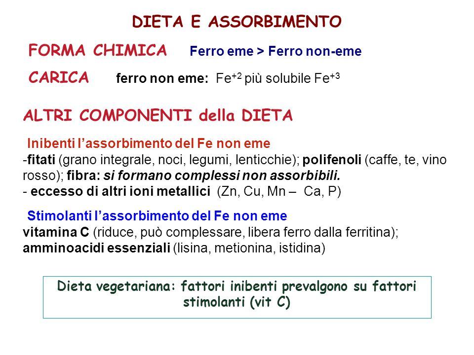 DIETA E ASSORBIMENTO FORMA CHIMICA Ferro eme > Ferro non-eme CARICA ferro non eme: Fe +2 più solubile Fe +3 ALTRI COMPONENTI della DIETA Inibenti l'assorbimento del Fe non eme -fitati (grano integrale, noci, legumi, lenticchie); polifenoli (caffe, te, vino rosso); fibra: si formano complessi non assorbibili.