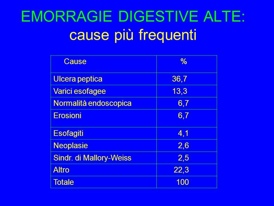 EMORRAGIE DIGESTIVE ALTE: cause più frequenti Cause % Ulcera peptica 36,7 Varici esofagee 13,3 Normalità endoscopica 6,7 Erosioni 6,7 Esofagiti 4,1 Neoplasie 2,6 Sindr.