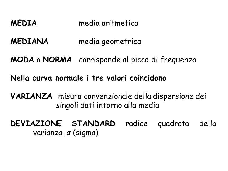 MEDIAmedia aritmetica MEDIANAmedia geometrica MODA o NORMAcorrisponde al picco di frequenza.