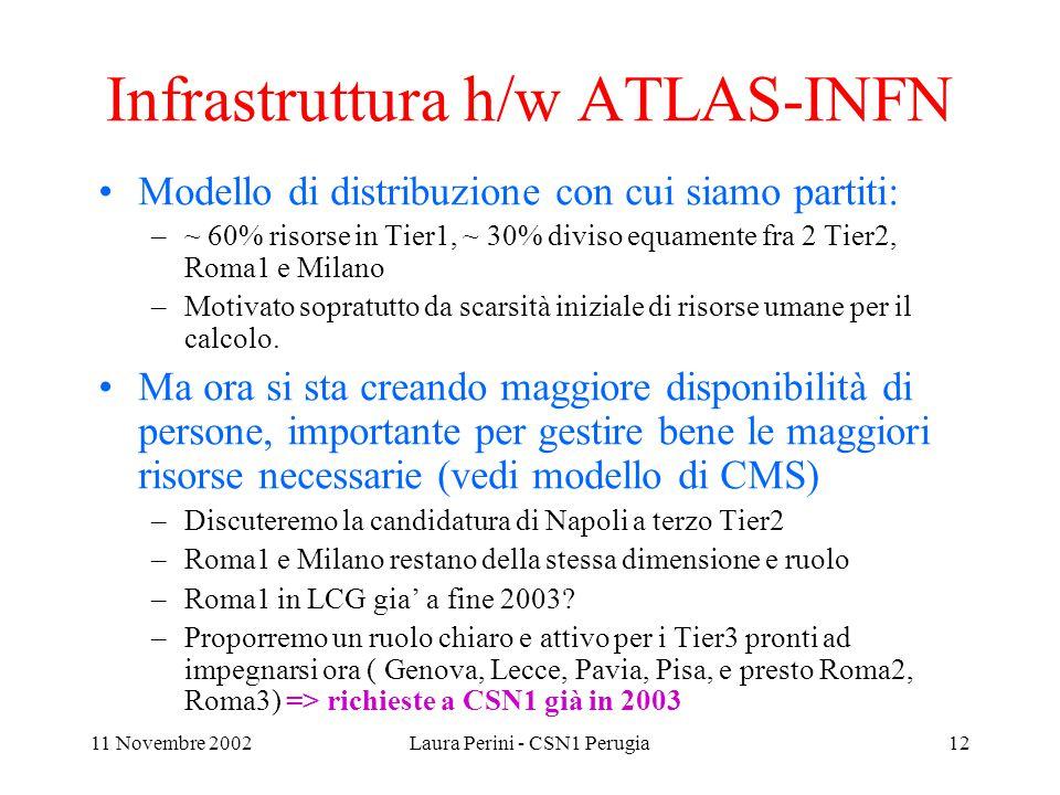 11 Novembre 2002Laura Perini - CSN1 Perugia12 Infrastruttura h/w ATLAS-INFN Modello di distribuzione con cui siamo partiti: –~ 60% risorse in Tier1, ~ 30% diviso equamente fra 2 Tier2, Roma1 e Milano –Motivato sopratutto da scarsità iniziale di risorse umane per il calcolo.