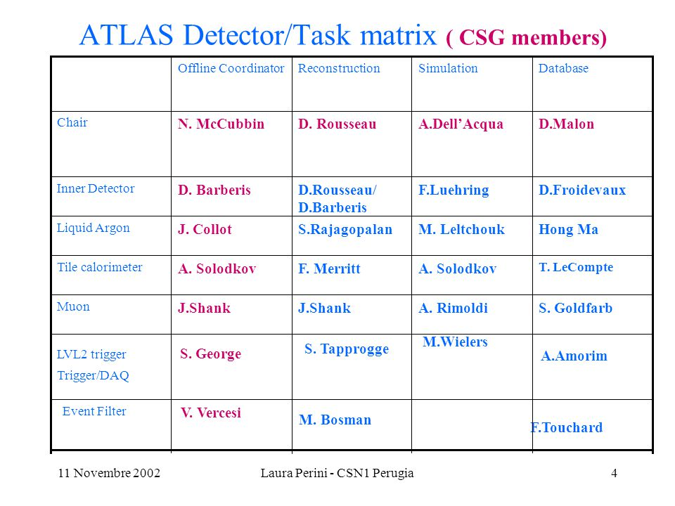 11 Novembre 2002Laura Perini - CSN1 Perugia5 Other ATLAS key post-holders –Chief Architect: D.Quarrie (LBNL) : CSG –Physics Co-ordinator: F.Gianotti (CERN) –Software Librarian: S.