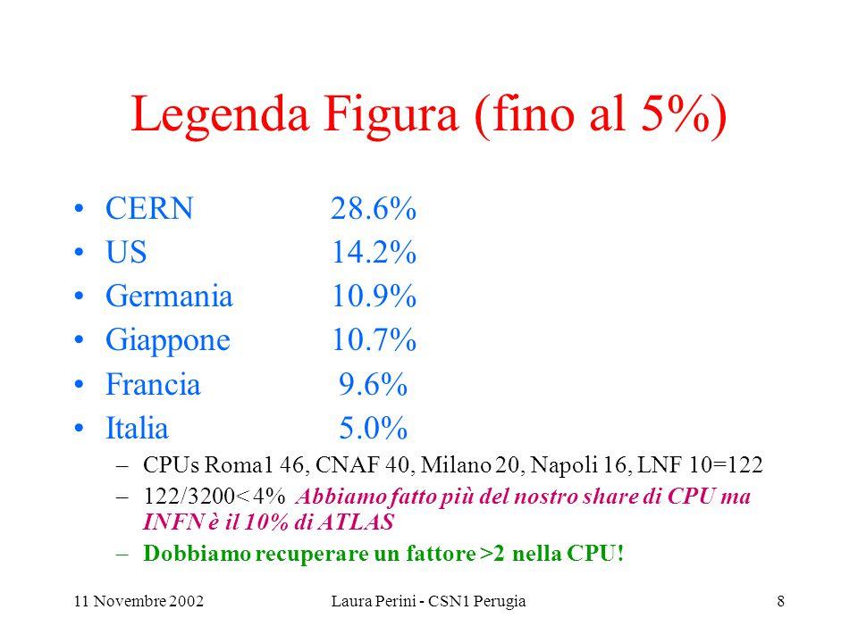 11 Novembre 2002Laura Perini - CSN1 Perugia8 Legenda Figura (fino al 5%) CERN 28.6% US14.2% Germania 10.9% Giappone10.7% Francia 9.6% Italia 5.0% –CPUs Roma1 46, CNAF 40, Milano 20, Napoli 16, LNF 10=122 –122/3200< 4% Abbiamo fatto più del nostro share di CPU ma INFN è il 10% di ATLAS –Dobbiamo recuperare un fattore >2 nella CPU!