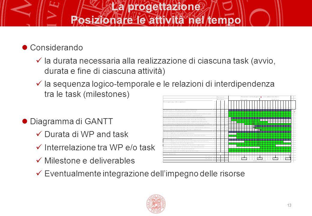 13 La progettazione Posizionare le attività nel tempo Considerando la durata necessaria alla realizzazione di ciascuna task (avvio, durata e fine di c
