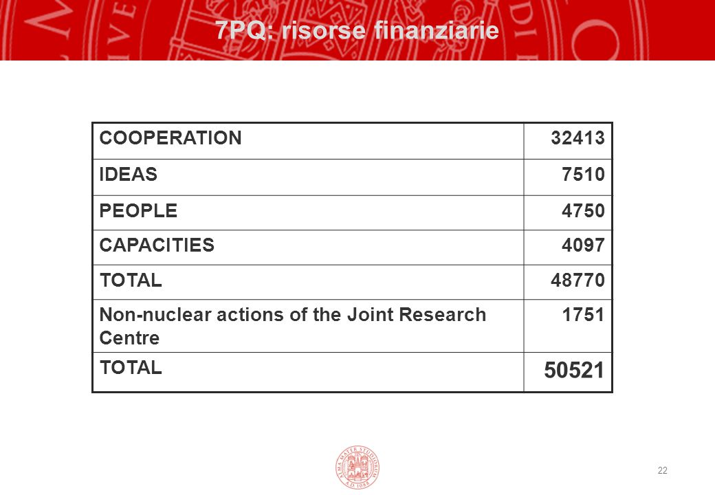 22 7PQ: risorse finanziarie COOPERATION32413 IDEAS7510 PEOPLE4750 CAPACITIES4097 TOTAL48770 Non-nuclear actions of the Joint Research Centre 1751 TOTA
