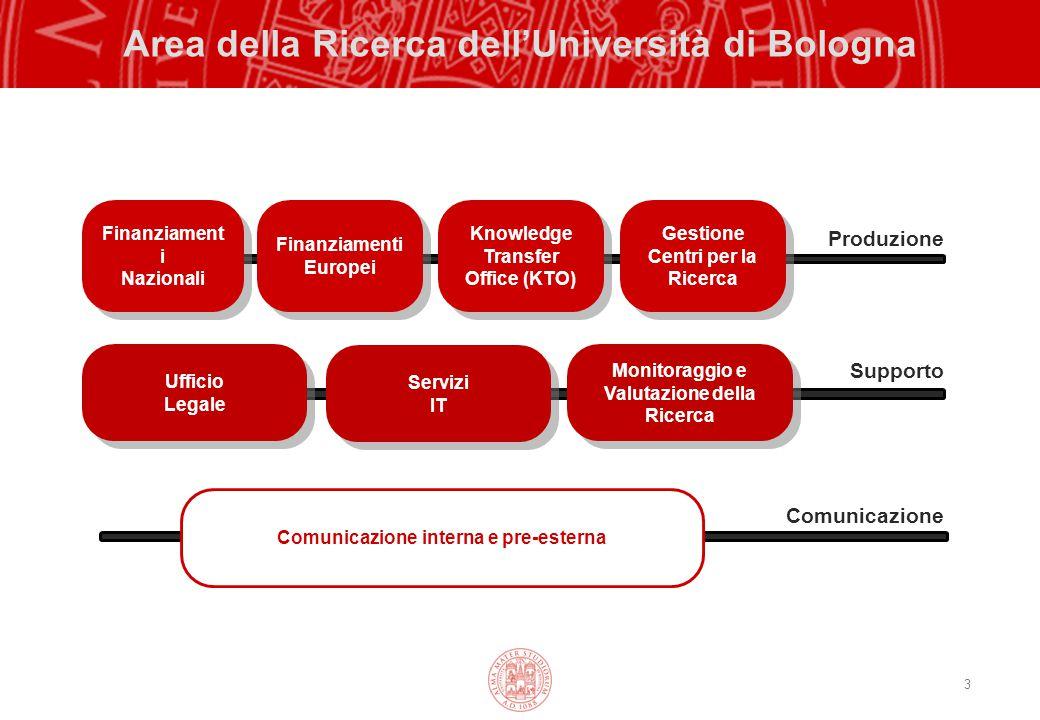 3 Area della Ricerca dell'Università di Bologna Finanziament i Nazionali Finanziamenti Europei Comunicazione interna e pre-esterna Ufficio Legale Know
