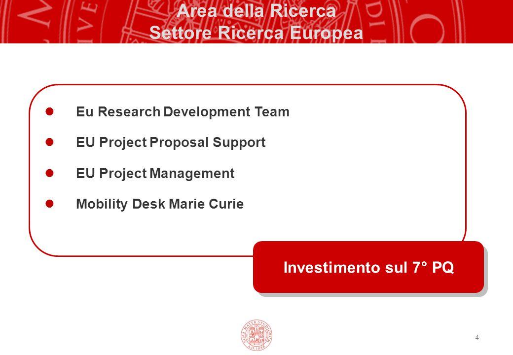 4 Area della Ricerca Settore Ricerca Europea Eu Research Development Team EU Project Proposal Support EU Project Management Mobility Desk Marie Curie Investimento sul 7° PQ
