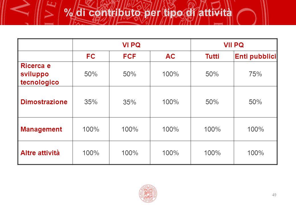 49 % di contributo per tipo di attività VI PQVII PQ FCFCFACTuttiEnti pubblici Ricerca e sviluppo tecnologico 50% 100%50%75% Dimostrazione35% 100%50% Management100% Altre attività100%