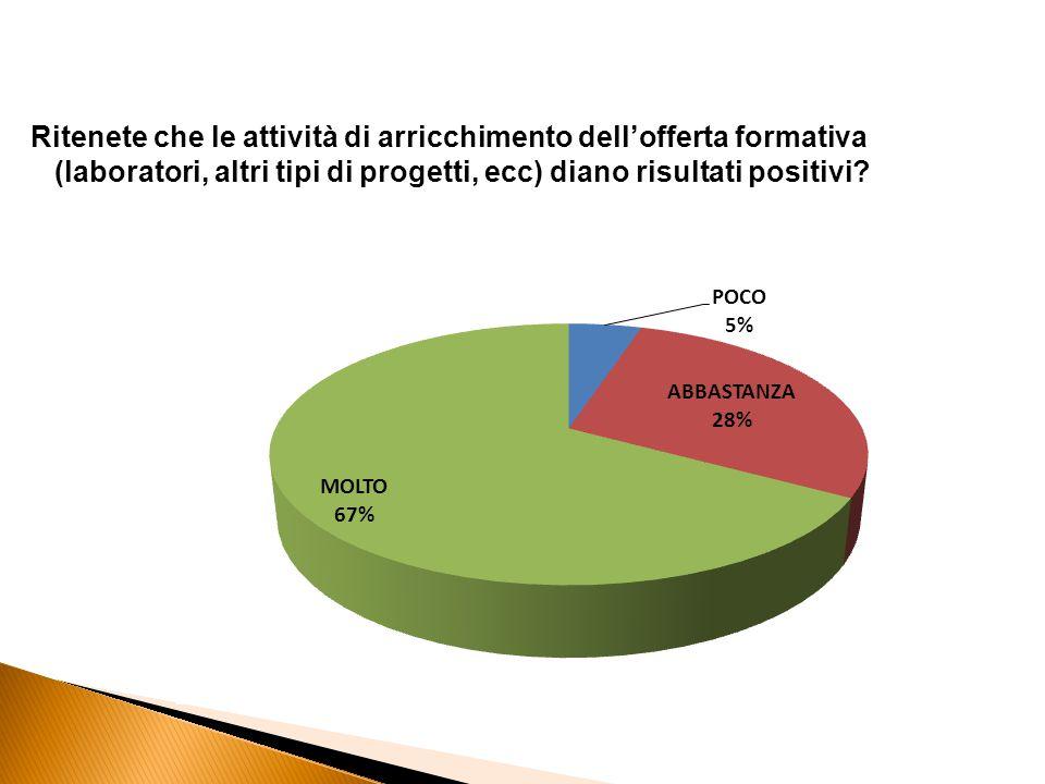 Ritenete che le attività di arricchimento dell'offerta formativa (laboratori, altri tipi di progetti, ecc) diano risultati positivi