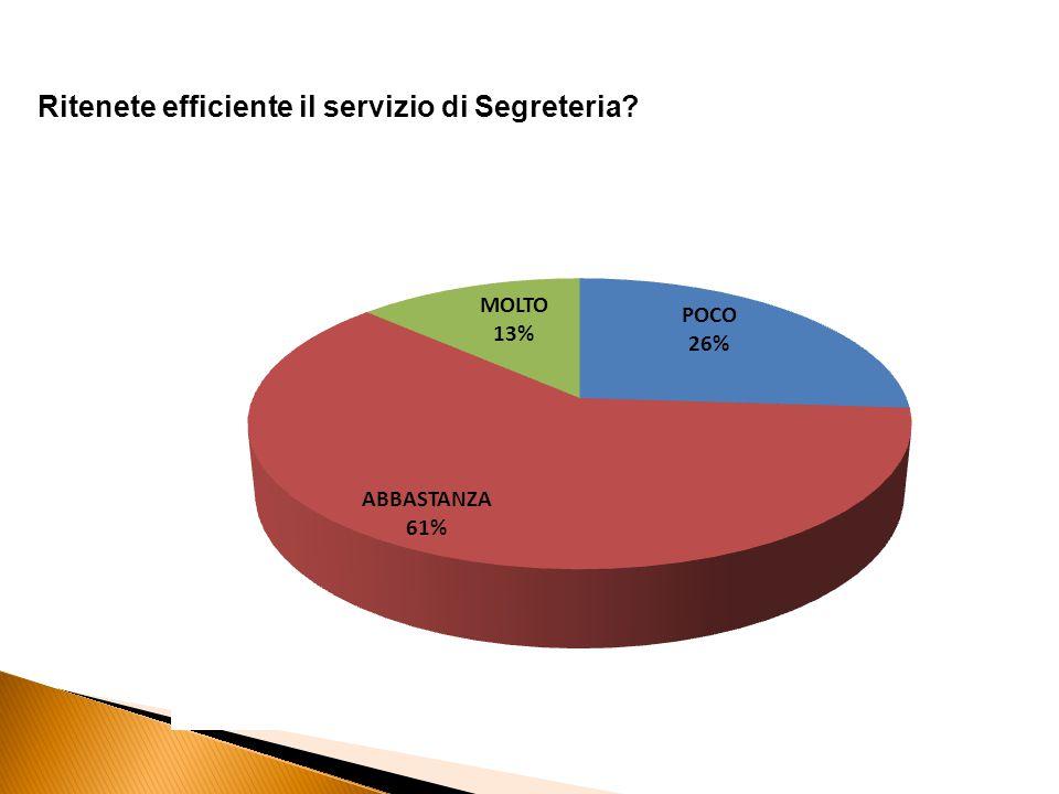 Ritenete efficiente il servizio di Segreteria