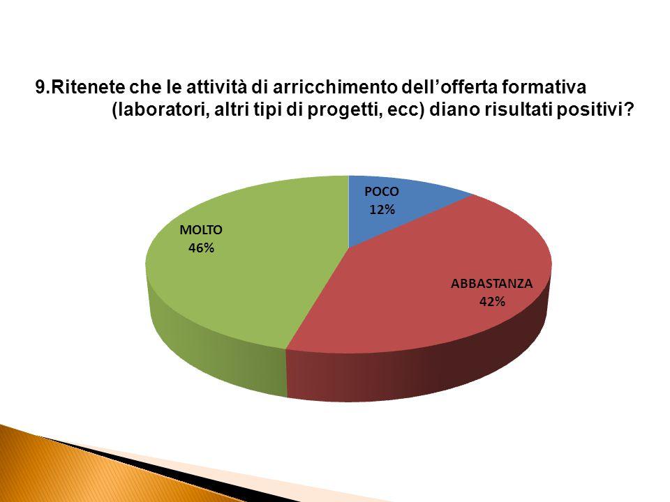 9.Ritenete che le attività di arricchimento dell'offerta formativa (laboratori, altri tipi di progetti, ecc) diano risultati positivi
