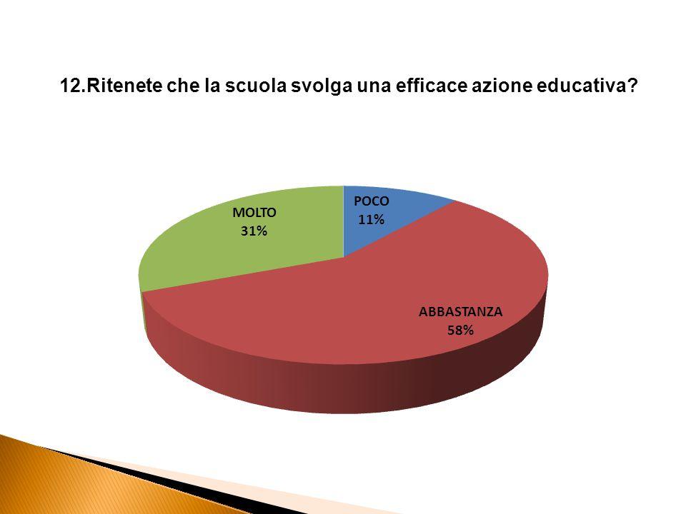 12.Ritenete che la scuola svolga una efficace azione educativa