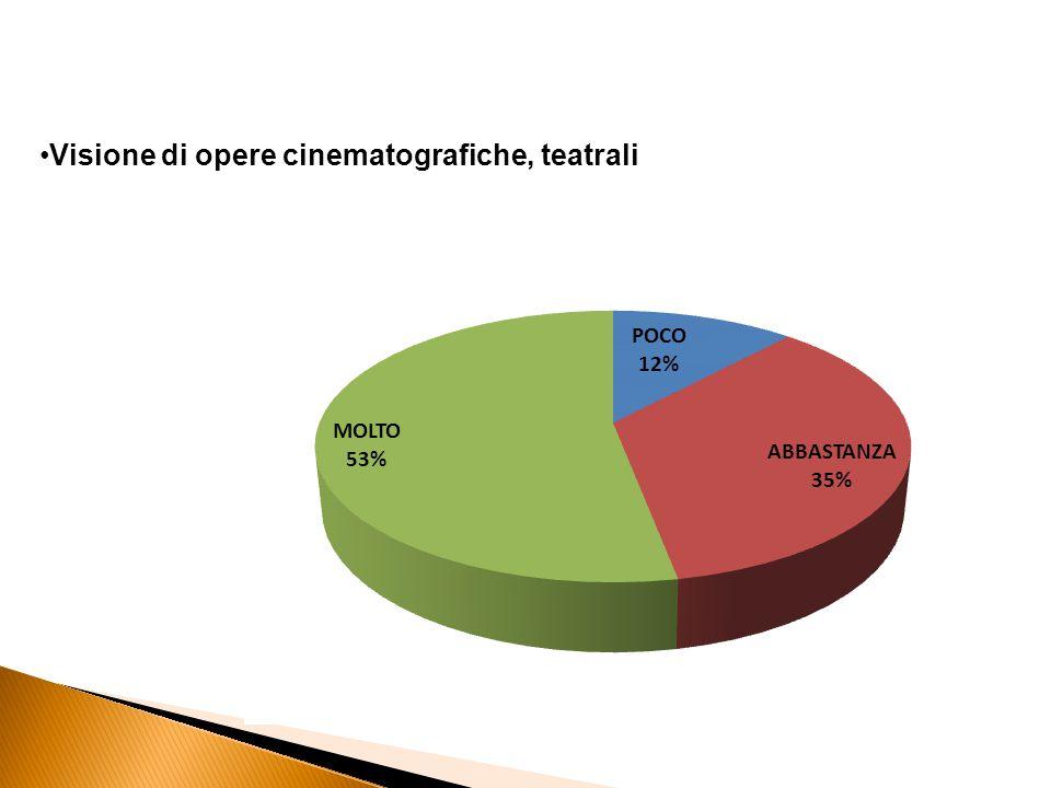 Visione di opere cinematografiche, teatrali