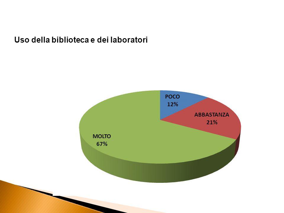 Uso della biblioteca e dei laboratori