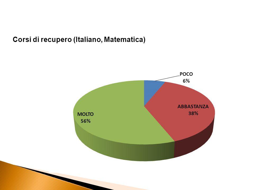 Corsi di recupero (Italiano, Matematica)