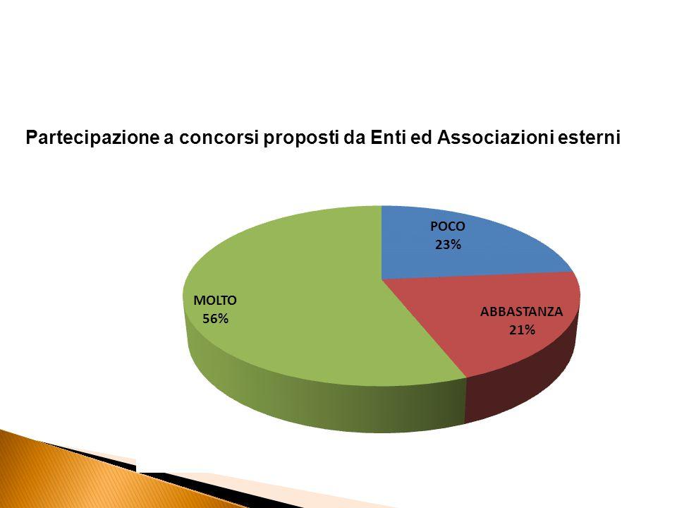 Partecipazione a concorsi proposti da Enti ed Associazioni esterni