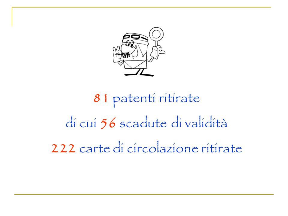 81 patenti ritirate di cui 56 scadute di validità 222 carte di circolazione ritirate
