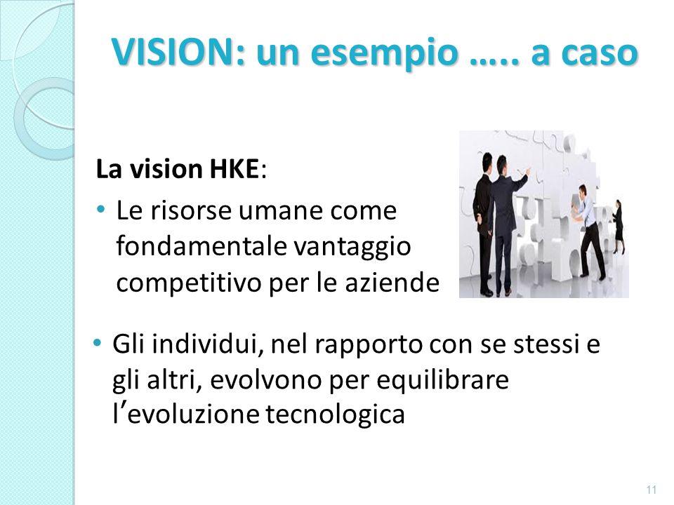 La vision HKE: Le risorse umane come fondamentale vantaggio competitivo per le aziende 11 Gli individui, nel rapporto con se stessi e gli altri, evolvono per equilibrare l'evoluzione tecnologica VISION: un esempio …..
