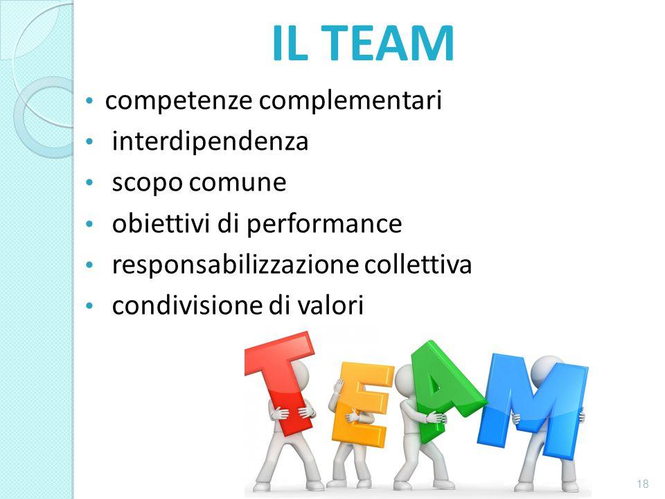 IL TEAM competenze complementari interdipendenza scopo comune obiettivi di performance responsabilizzazione collettiva condivisione di valori 18