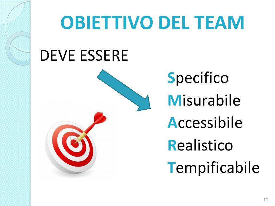 COMPITI DEL TEAM DI LAVORO Divisione equa delle attività da svolgere per raggiungere l'obiettivo.