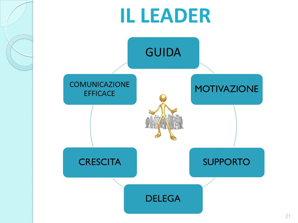 IL LEADER GUIDA MOTIVAZIONE SUPPORTO DELEGA CRESCITA COMUNICAZIONE EFFICACE 21